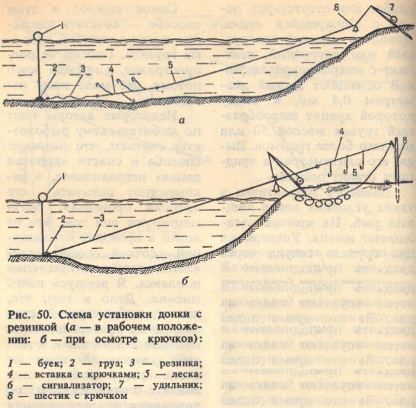 Схема установки донки с резинкой