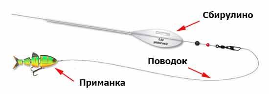 Оснастка для ловли жереха с помощью бомбарды